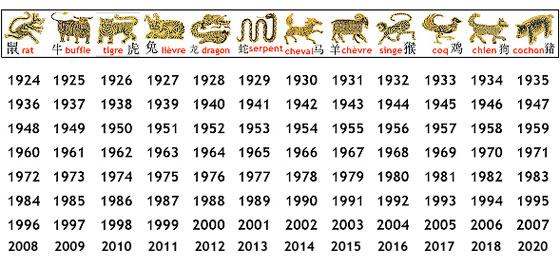le calendrier chinois et ses 12 animaux fantastic talismans. Black Bedroom Furniture Sets. Home Design Ideas